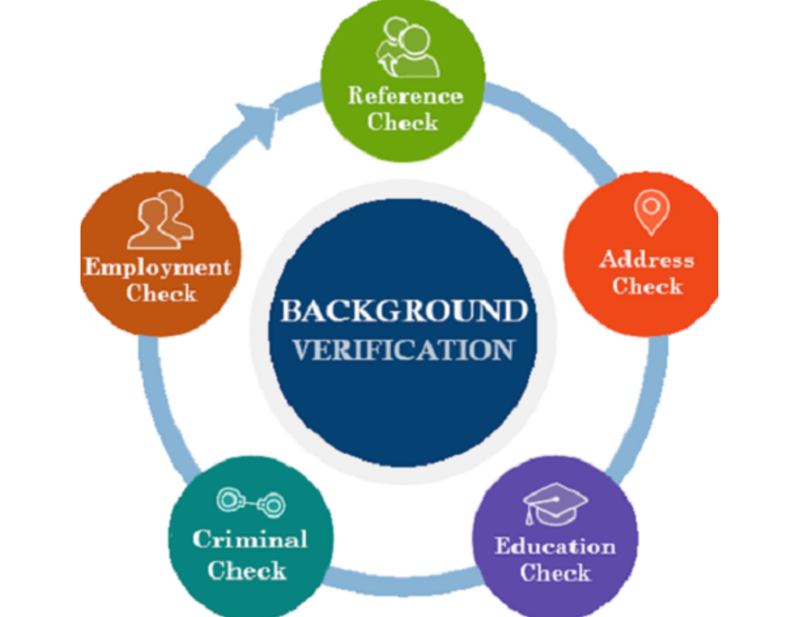What are the different types of background checks?